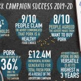 AHDB campaign highlights health benefits of pork